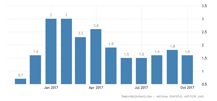 Spain Inflation Rate Confirmed at 1.6% in October