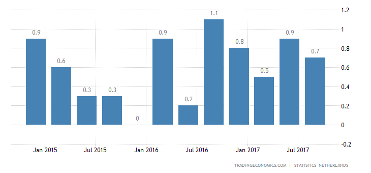 Dutch GDP Growth Slows to 0.4% in Q3