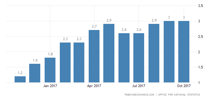 UK Inflation Rate Remains at 5-Year High