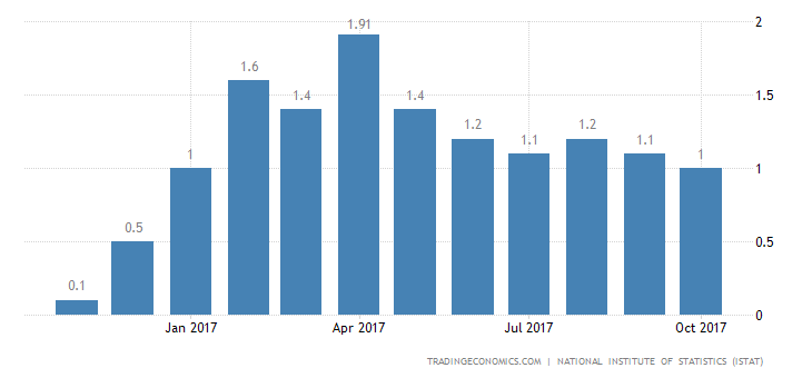 Italian Inflation Rate Confirmed at 1% in October