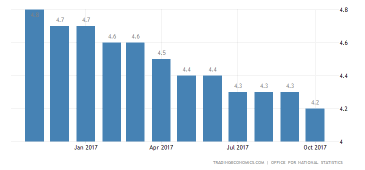 UK Unemployment Rate Matches Forecasts