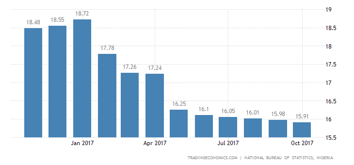 Nigeria Inflation Rate Edges Down to 15.91% in October