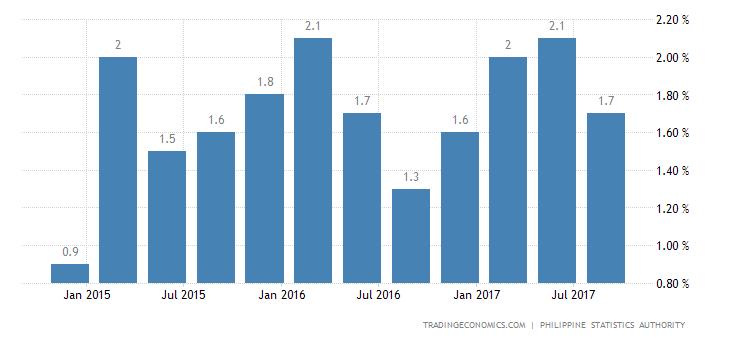 Philippines Economy Grows 1.3% QoQ in Q3