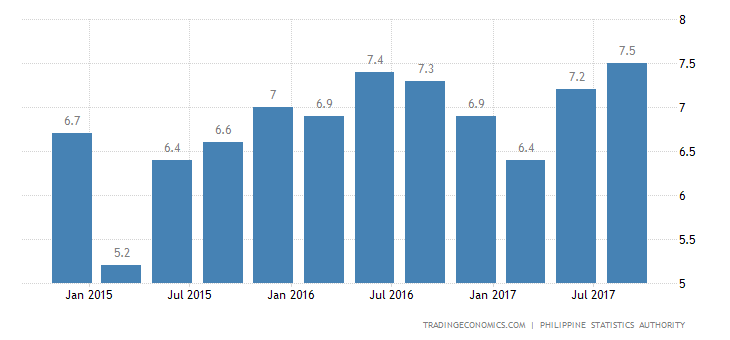 Philippines Q3 GDP Growth Strongest in A Year