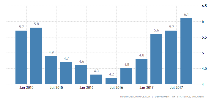 Malaysia Q3 Gdp Growth Strongest In Over 3 Years