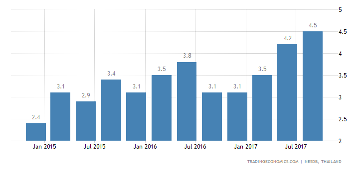 Thailand Q3 GDP Growth Strongest in 4-1/2 Years