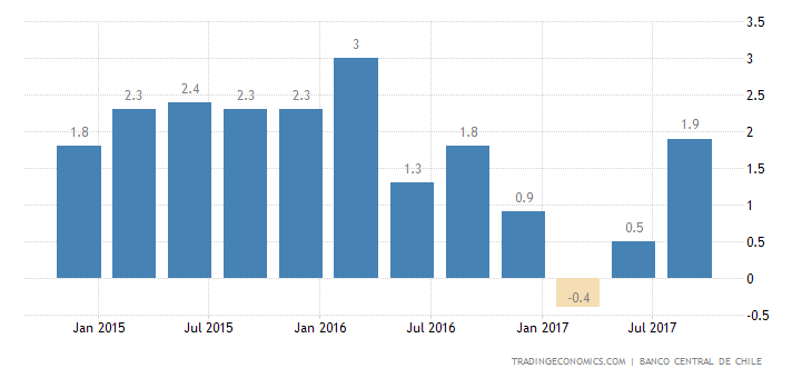 Chile GDP Growth At 1-1/2-Year High in Q3