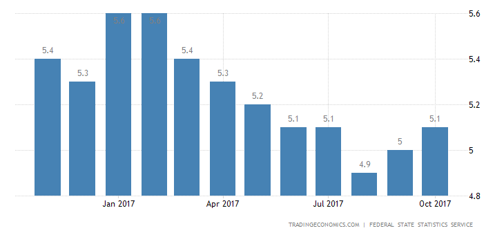 Russia Jobless Rate Down to 5.1%