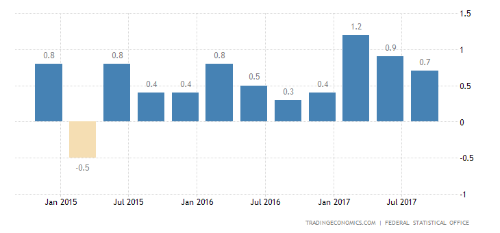 German Q3 GDP Growth Confirmed at 0.8%