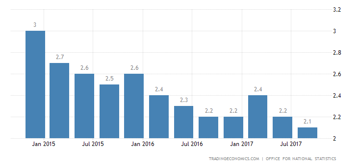 UK Q3 GDP Annual Growth Confirmed at 4-1/2-Year Low