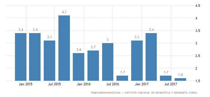 Mexico GDP Growth Revised Down to 1.5% in Q3