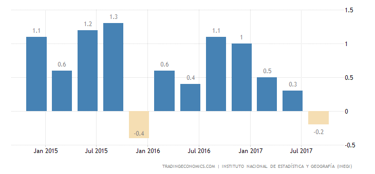 Mexico GDP Shrinks More than Expected in Q3