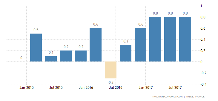 French Q3 GDP Growth Confirmed at 0.5%