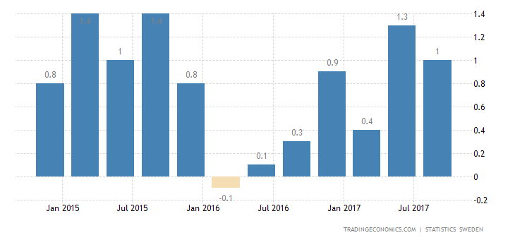 Swedish Economy Expands 0.8% in Q3