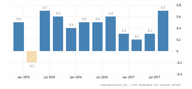 Swiss Q3 GDP Growth Strongest in Nearly 3 Years