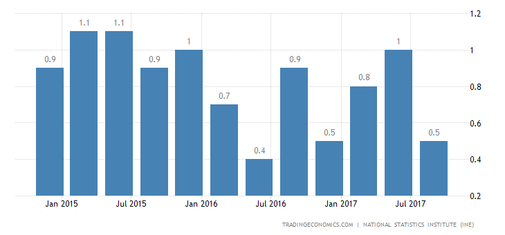Spanish Q3 GDP Growth Rate Confirmed at 0.8%