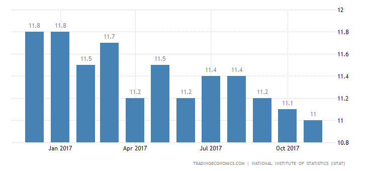 Italy Jobless Rate Stable at 11.1% in October