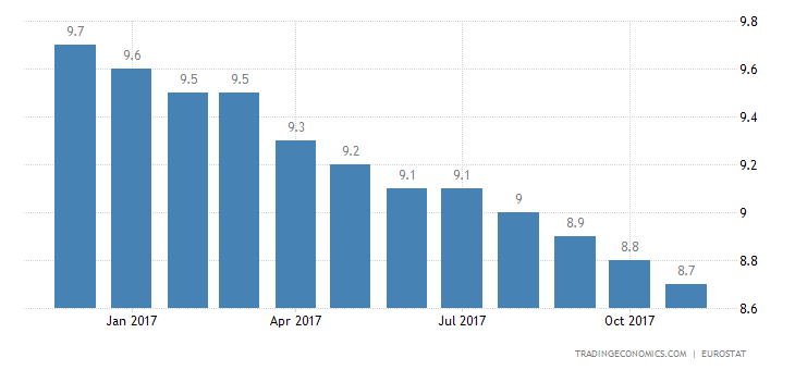 Euro Area Jobless Rate Falls Further to 8.8%