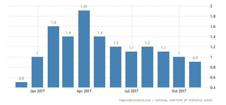 Italy November Inflation Rate at Near 1-Year Low of 0.9%