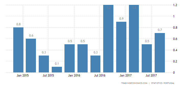 Portuguese Q3 GDP Growth Confirmed at 0.5%