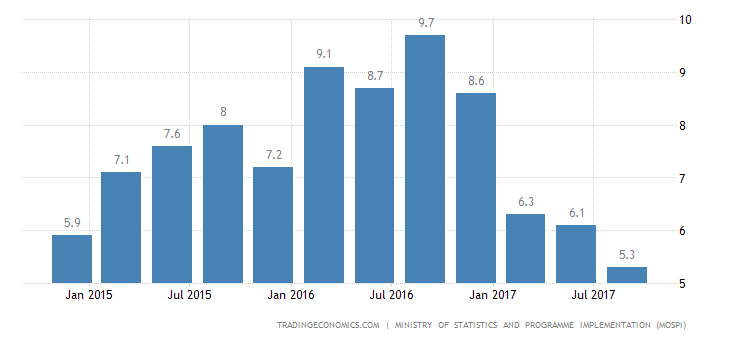 India GDP Growth Below Expectations in Q3