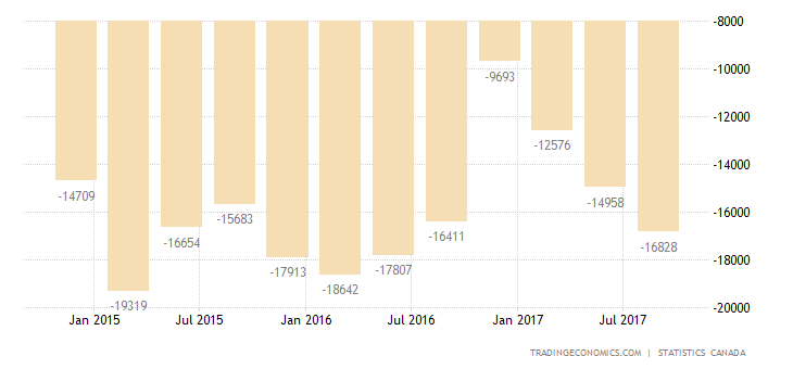 Canada Current Account Deficit Widens in Q3