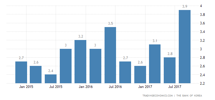 South Korea 3Q GDP Growth Revised Up to 3.8% YoY