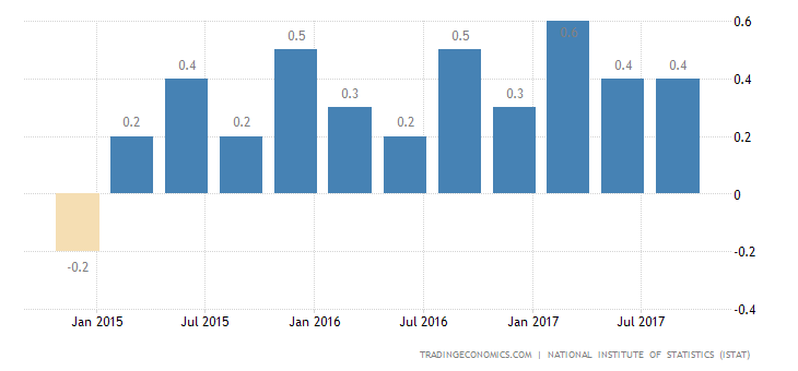 Italy GDP Growth Revised Down to 0.4% in Q3