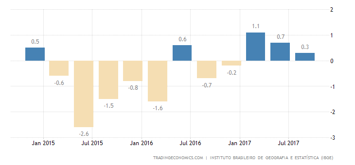 Brazil GDP Grows a Meager 0.1% in Q3
