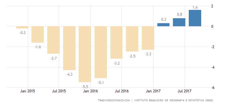 Brazil GDP Growth Strongest in 3 Years