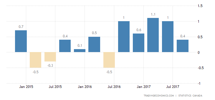 Canada GDP Growth Slows to 0.4% in Q3