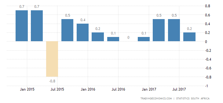 South Africa GDP Growth Slows to 2.0% in Q3