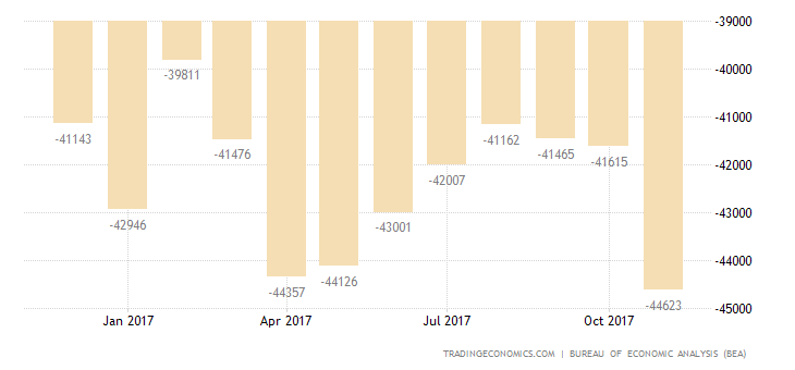 US Trade Deficit at 9-Month High