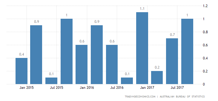 Australia Q3 GDP Growth Slows to 0.6%