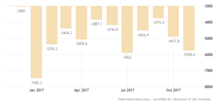 French October Trade Deficit Largest in 3 Months