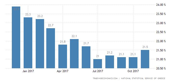 Greek Jobless Rate Lowest Since 2011