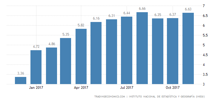 Mexico Inflation Rate Picks Up to 6.6% in November