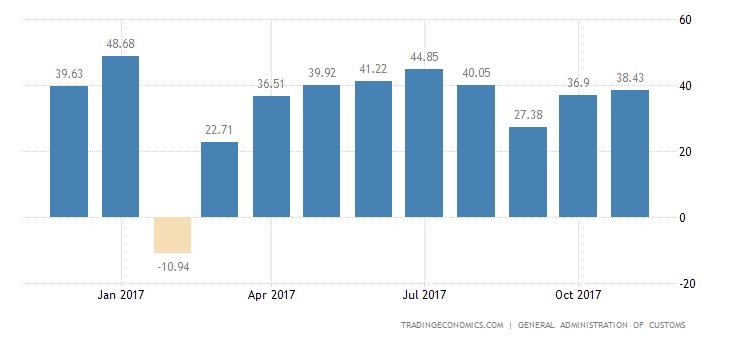 China Trade Surplus Beats Estimates in November