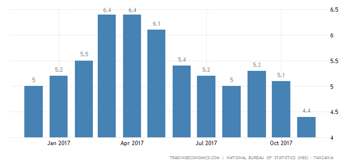 Tanzania Inflation Rate Lowest Since 2015