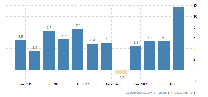 Turkey Q3 GDP Growth Strongest in 6 Years