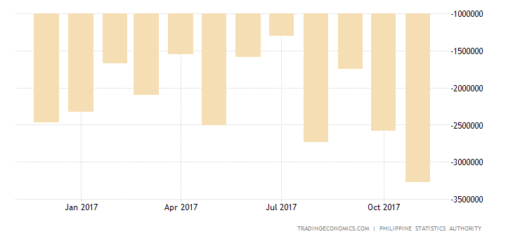 Philippines Trade Deficit Largest on Record in October