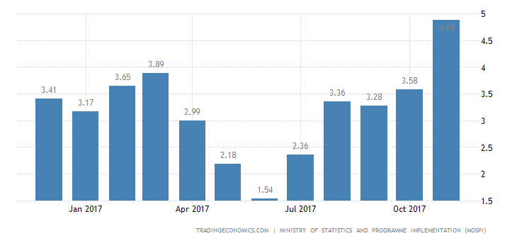 India Inflation Rate at 15-Month High of 4.88%