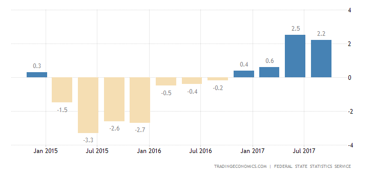 Russia Q3 GDP Growth Confirmed at 1.8%