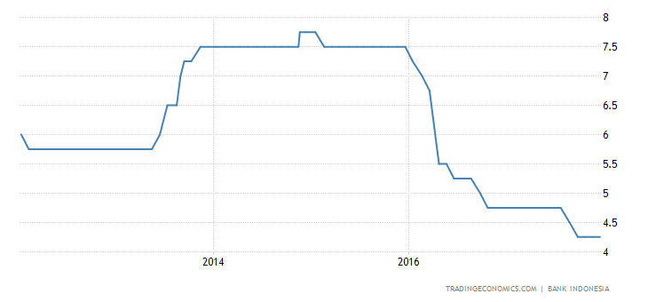 Indonesia Keeps Rates on Hold