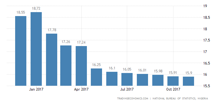 Nigeria Inflation Rate Remains Lowest Since 2016
