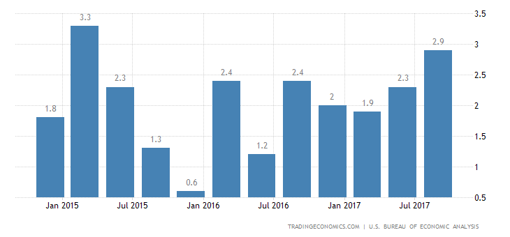 US GDP Growth Revised Slightly Down to 3.2%