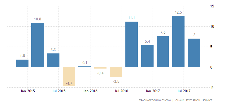 Ghana GDP Growth Expands the Most Since 2014