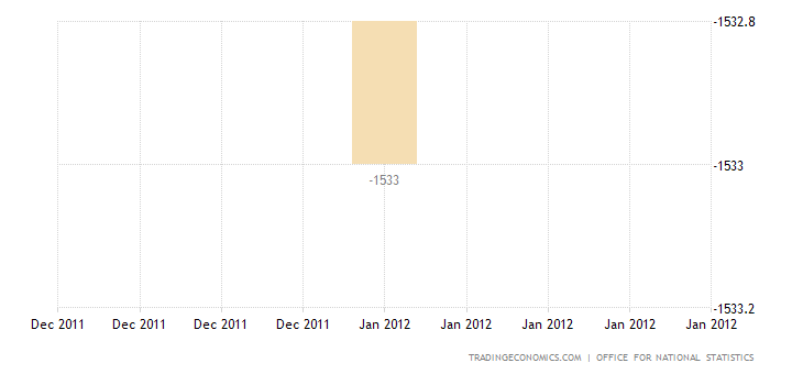 UK Trade Deficit Widens in December