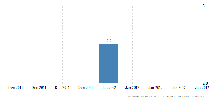 U.S. Annual Inflation Rate Down to 2.9% in January