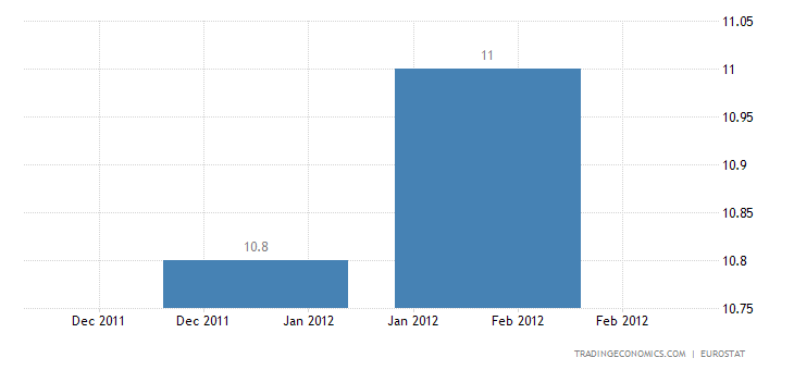 Euro Area Unemployment rate at 10.7%